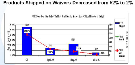 Products Shipped on Waivers Decreased from 52% to 2%